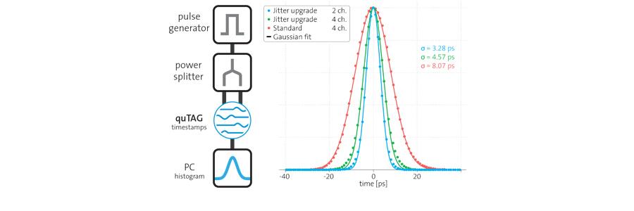 quTAG - time-to-digital converter | qutools